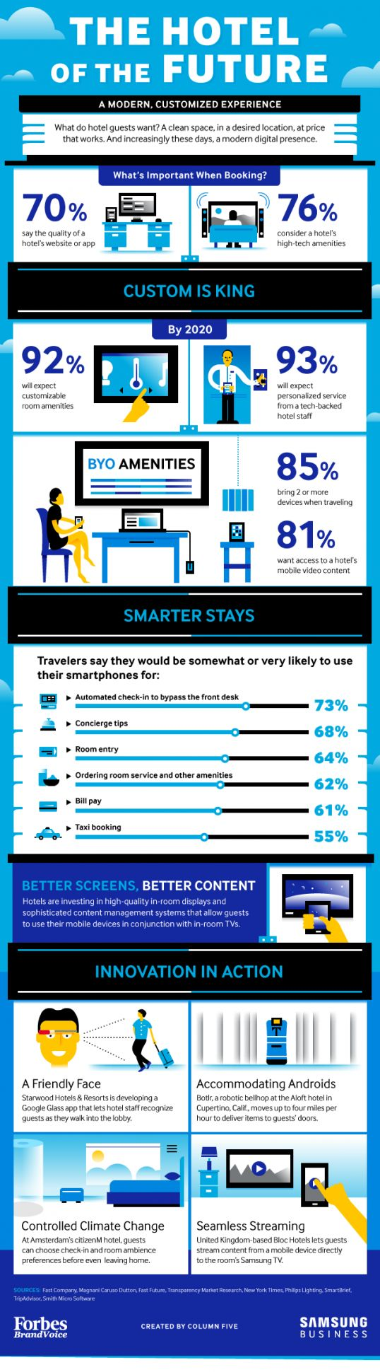 The Hotel Of The Future: A Modern, Customized Experience [Infographic]