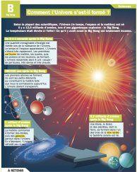 Comment l'Univers s'est-il formé ? - Mon Quotidien, le seul site d'information quotidienne pour les 10-14 ans !