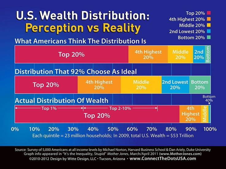 US wealth distribution perception vs reality | Anonymous ART of Revolution