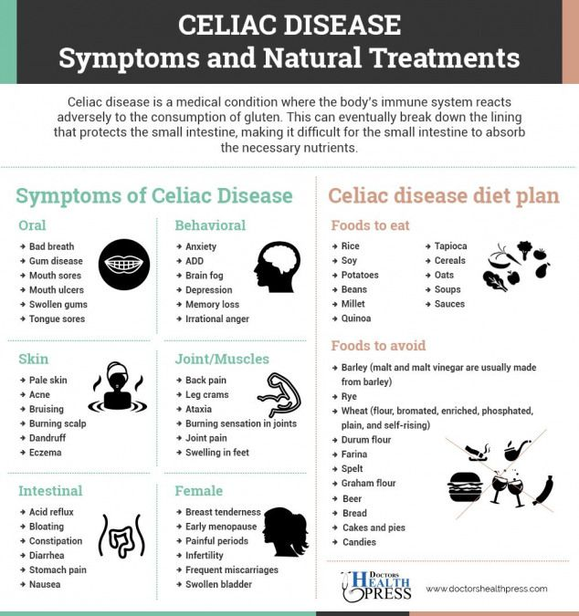 Everything You Need To Know About Celiac Disease Infographic