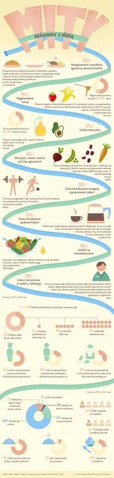 Obalamy mity żywieniowe