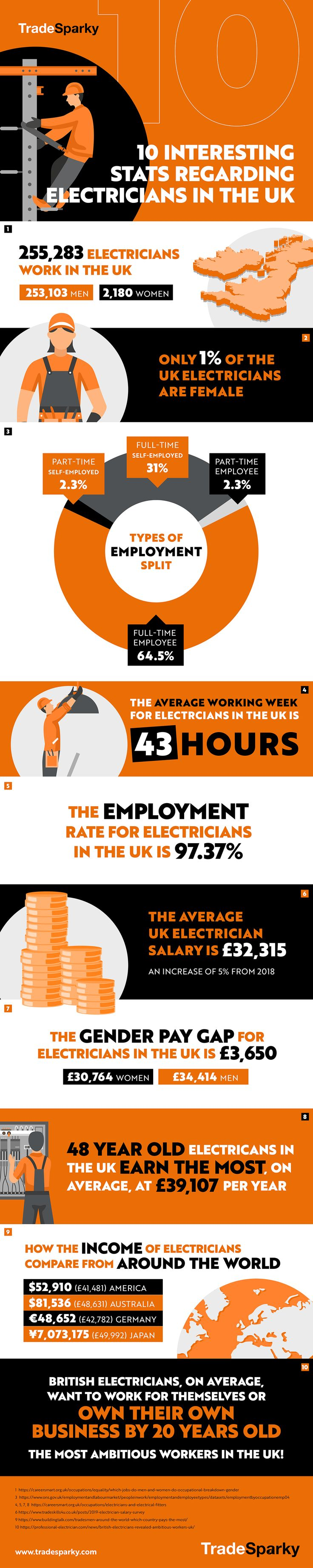 how to be an electrician uk