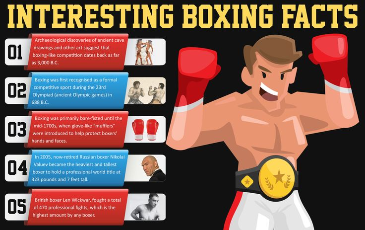 Interesting Boxing Facts - Archaeological discoveries suggest that boxing-like competition dates back as far as 3,000 B.C. Visit http://www.stefanoroma.co.uk/basic-boxing-tips-beginners/ for more information and boxing tips.
