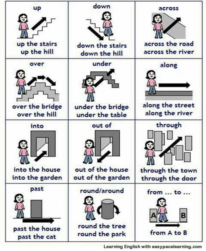 Resultado de imagem para prepositions of place and direction