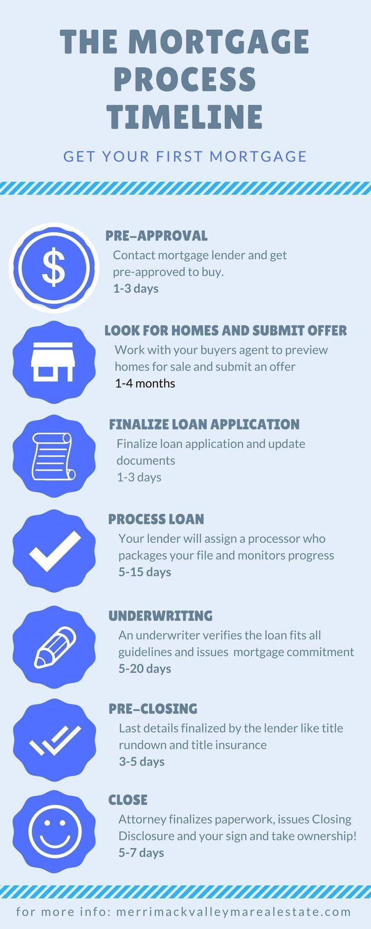 Mortgage Calculator Loan Cover Can Give You Peace Of Mind When Bought Correctly House Payment Ca Buying Your First Home Mortgage Process Home Buying Process