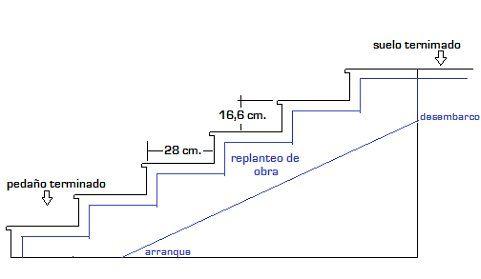Normalmente, para una escalera cómoda la contrahuella suele tener 17 centímetros y la huella 30, aunque se admite una variación de +/- 1 cm. Lo primero que debemos hacer cuando comencemos a replantear una escalera es medir su altura total y dividir esa altura entre un múmero entero de tal forma que el cociente resultante sea una cifra aproximadamente igual a 17 (la conrahuella). Ese número entero será el número de contrahuellas que tendrá nuestra escalera.