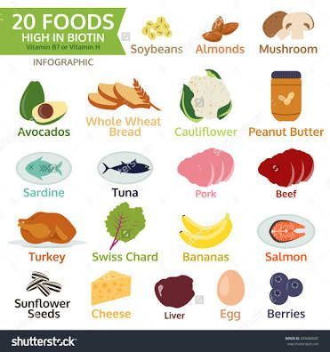 Image result for foods with biotin