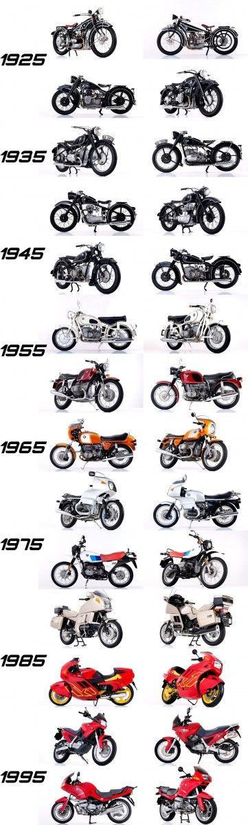 BMW Motorcycles Evolution Since 1923 Animated Timeline Via 20 Iconic Bikes 1923 BMW R32 2