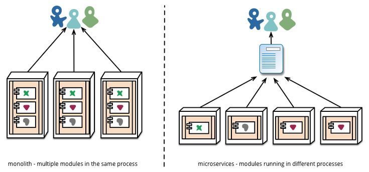Микросервисы (Microservices) - Мартин Фаулер и Джеймс Льюис