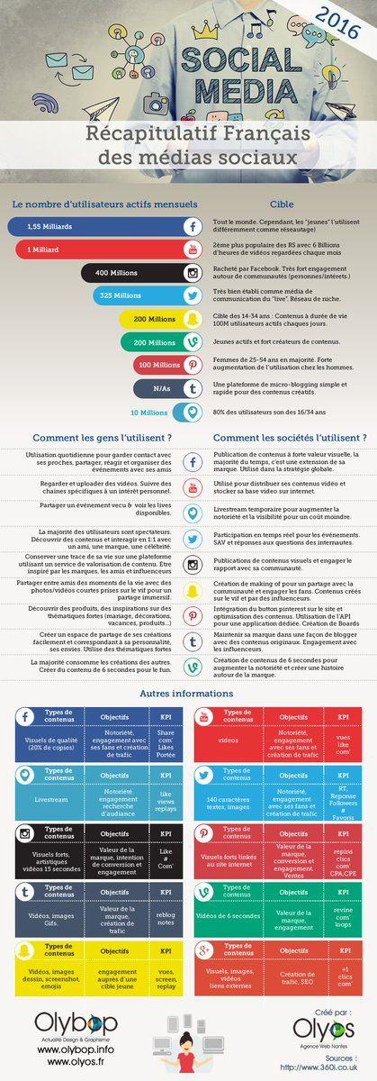 [Infographies] - Récapitulatif Français des médias sociaux #infographie #informations #marketing #social #média