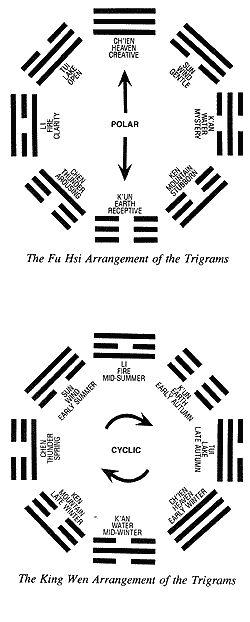 I Ching Trigrams   http://www.viadeo.com/es/profile/homeopatia-unicista.cordoba-ciudad-argentina-tel.-0351-4210847. Early Heaven (upper) and Later Heaven (lower) arrangement of the Ba Gua LynC www.fengshui8mansions.com