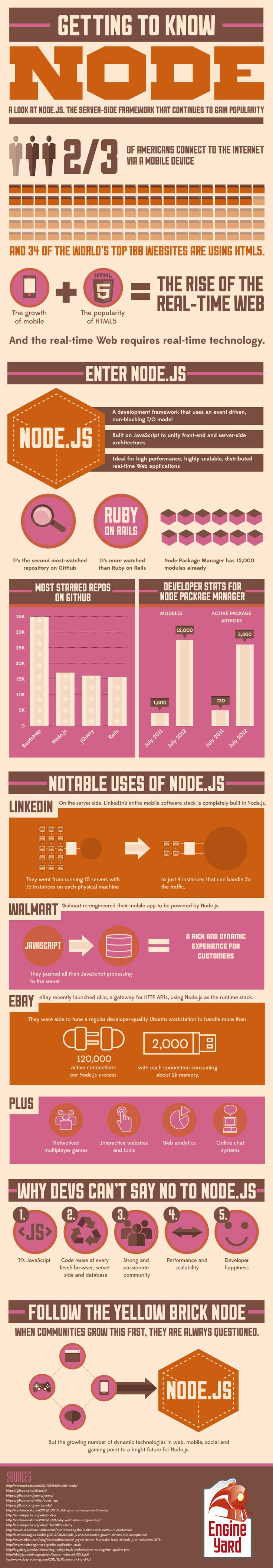 A look at node.js, server side framework that continues to gain popularity.