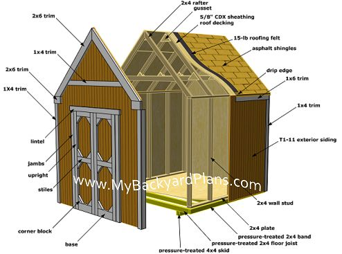 How to build a gable storage shed. This shed is built on a skid foundation, this makes it portable, in case it needs to be moved.     8x8 Gable Storage Shed - These instructions will take you through the steps involved to build a basic 8'x8' gable style shed.