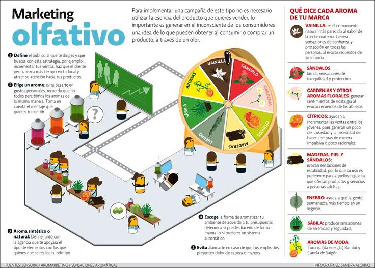 Marketing olfativo #infografia #infographic #marketing vía 'Tics y Formación'