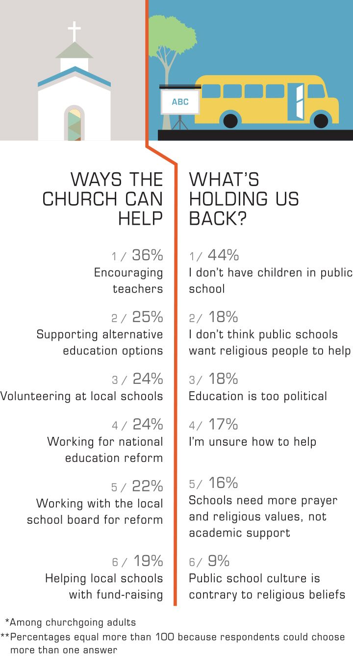 11 best christians and education images on pinterest christian public schools christians are part of the solution fandeluxe Images