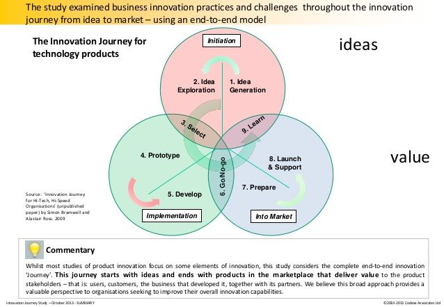 crowdsourcing model - Google Search