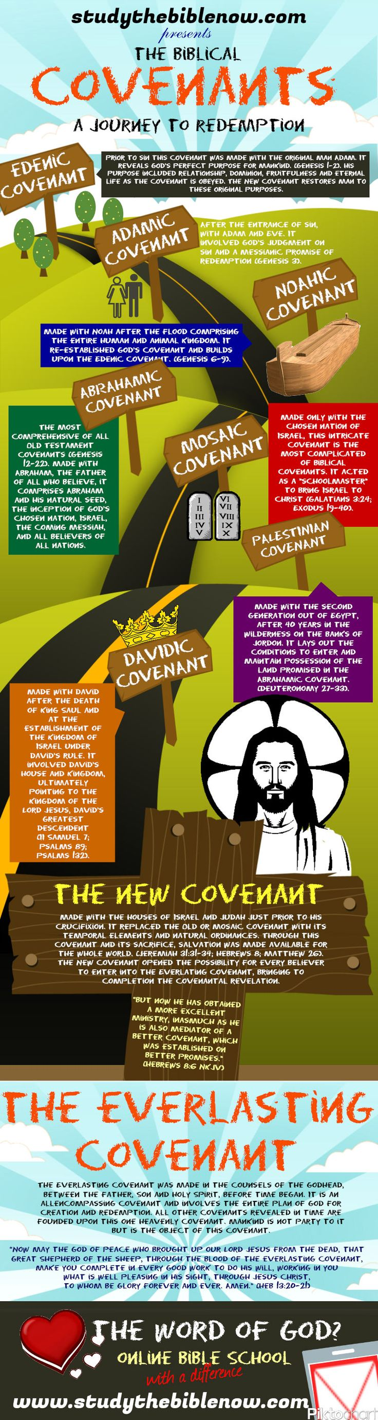 Covenant Bible Study - Free downloads and reviews - CNET ...