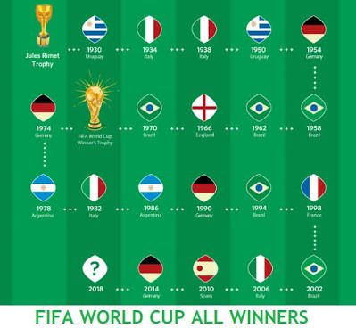 Fifa World Cup Winners Of All Editions Sportsmaniac Germany National Football Team Fifa World Cup World Cup