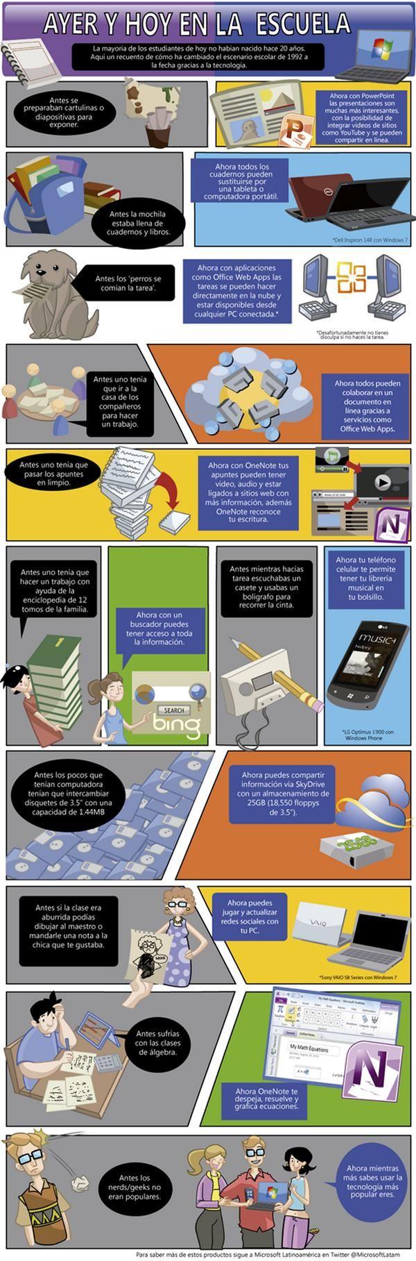 """Theme #2 : Science and Technology / La ciencia y la tecnología Los efectos de la tecnología en el individuo y en la sociedad. Como te ha cambiado la tecnologia a ti y a tu familia? Es la tecnologia igual a la tecnolgia de cuando tu estabas en la escuela primaria? Como ha cambiado tu vida y la de tu familia? Como ha cambiado tu manera de escuchar musica? de comunicarte con tus amigos? En Wordle.com haz una """"nube de conceptos e ideas"""" de como usabas la tecnologia hoy y en el 2000."""