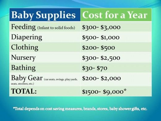 Baby gear and supplies can cost a lot of money in the baby's first year! Savings depend on brands, stores, baby shower gifts, and personal preferences. Learn more in the article.