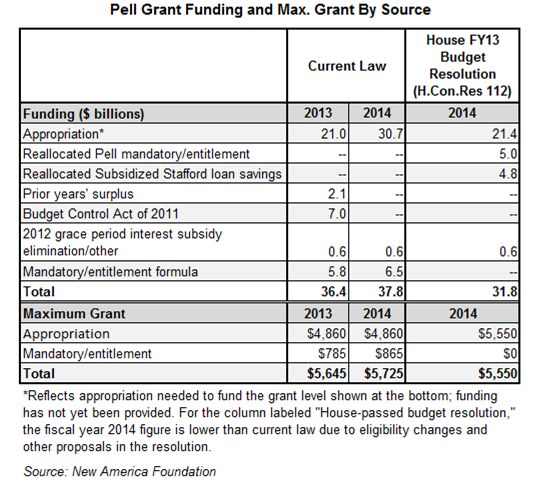 17 Best Images About The Pell Grant And Higher Education