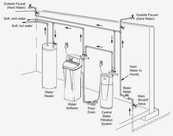 Installing A Water Softener Diagram How To Install A Water So Water Softener Water Plumbing Water Softener System
