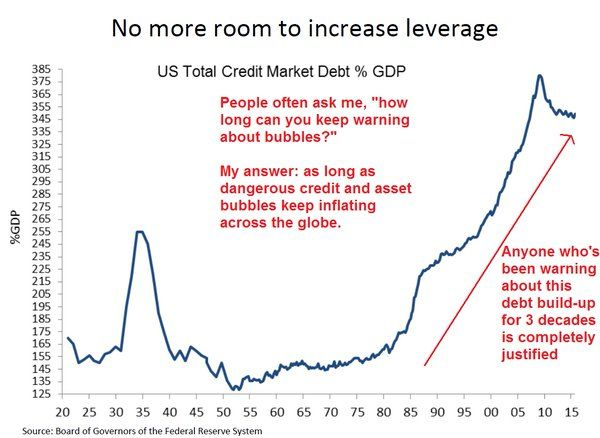 Chart Of The Day: No More Room To Borrow—–US Leverage Ratio At 100 Year High | David Stockman's Contra Corner