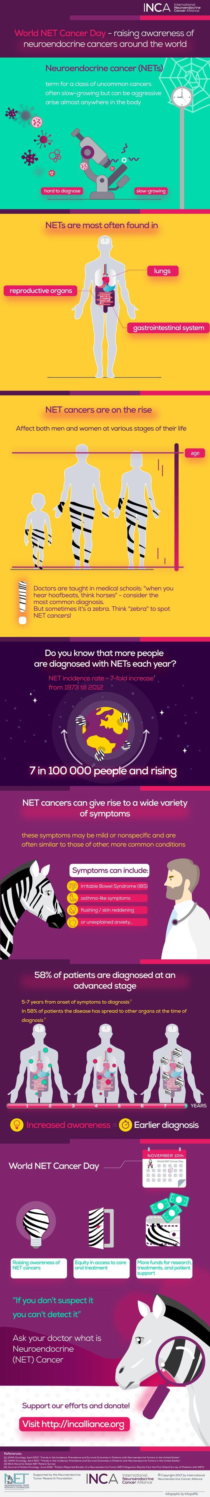 Infographic - Raising awareness
