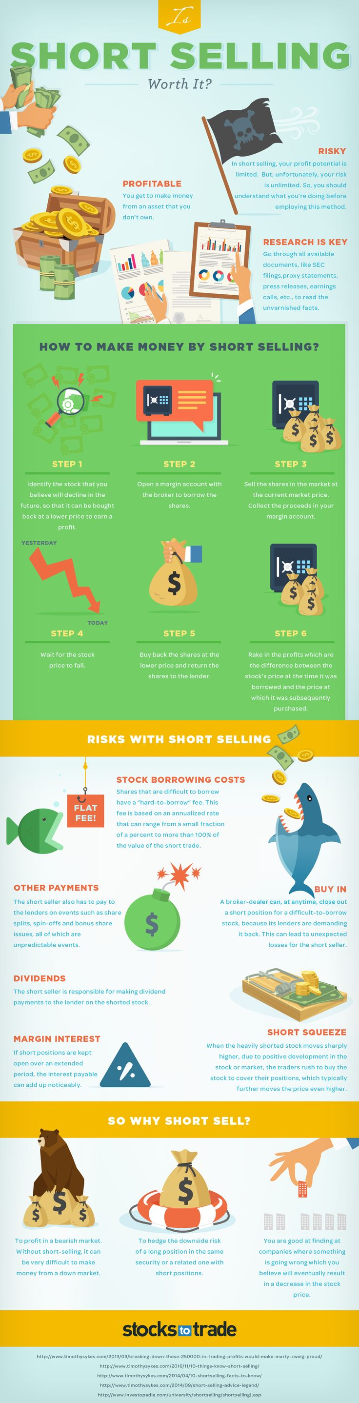 Is Short-Selling Worth It? #Infographic #Sales