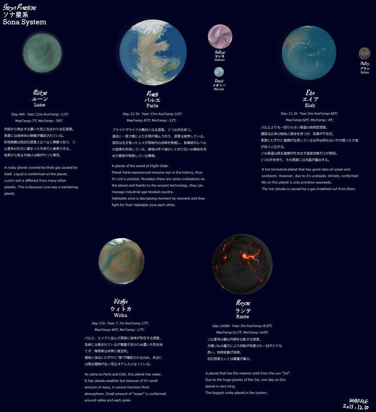 Planets of Sona System - World of Flight Glide by Waffle0708.deviantart.com on @deviantART