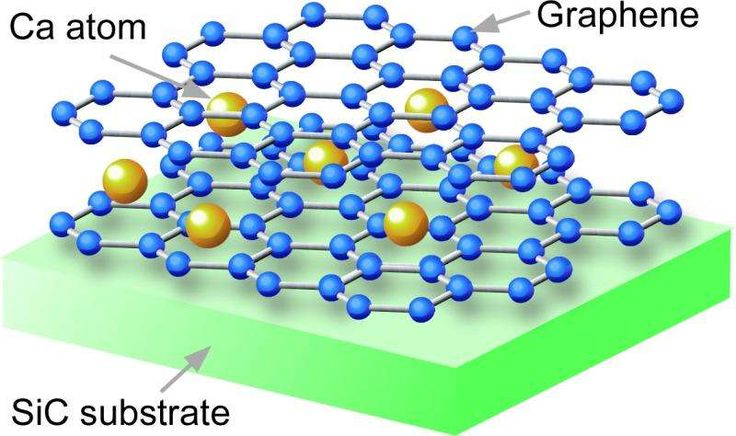 Graphene superconductivity developed by insertion of Ca atoms between two…