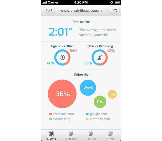 9 best IoT UI images on Pinterest Product design, Design web and - designer gerat smiirl facebook fans