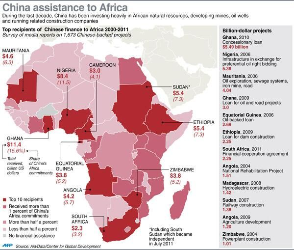 INFOGRAPHIC - Top recipients of #China's aid in Africa revealed pic.twitter.com/Kwevh49iKb