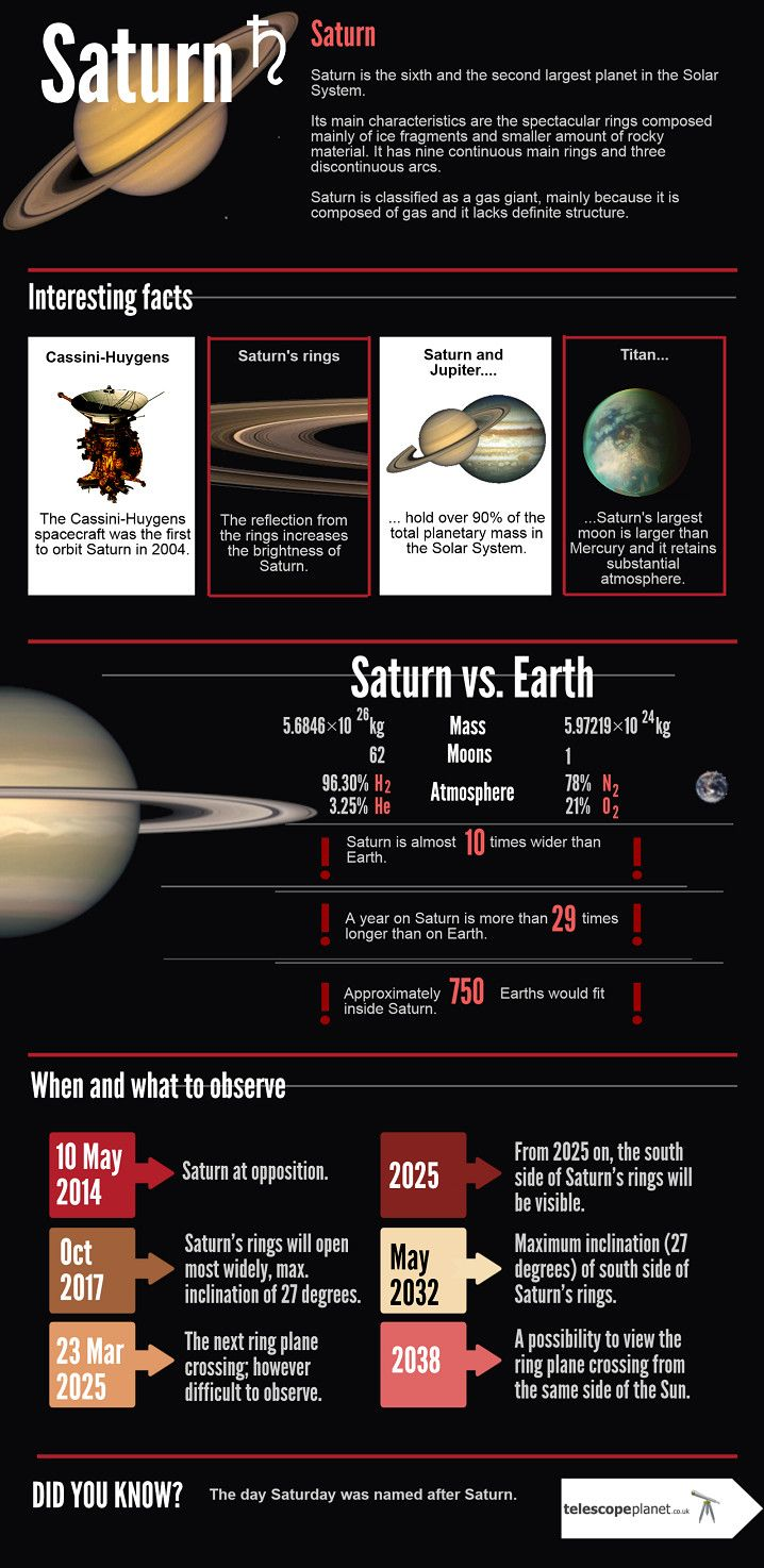 Infographics; The Solar System; Saturn; Description and observation tips: