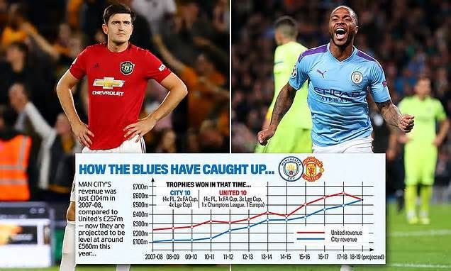 Manchester City Catch Manchester United In The Cash Race Thanks To 650m Kit Deal Get The Latest Manchester United Transfer Manchester United Manchester City
