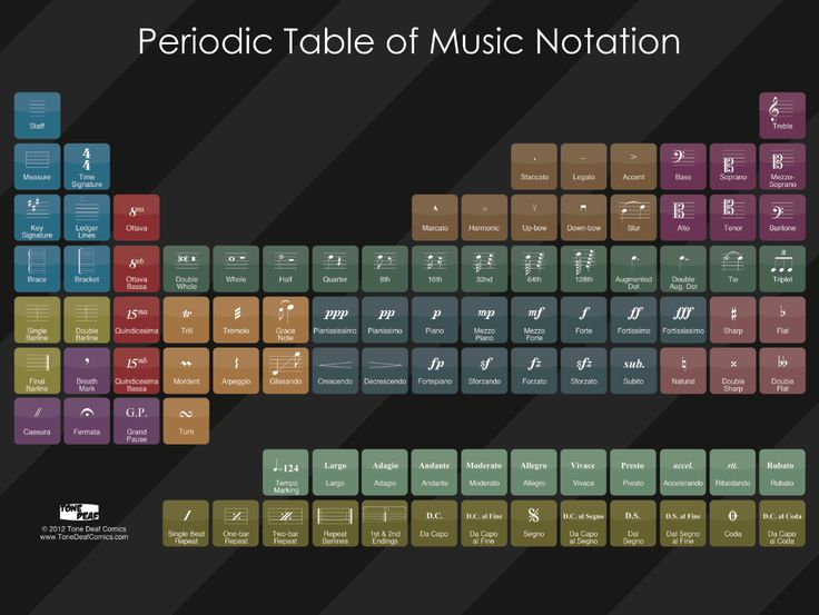 periodic table of notation