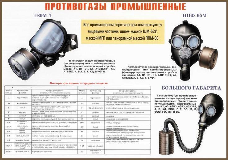 Противогазы промышленные ПФМ-1 и ППФ-95