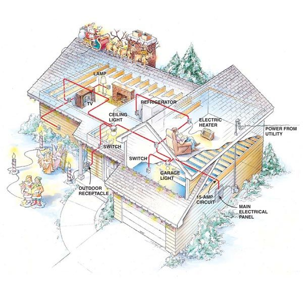 Another Pinner wrote.... Electrical overloads can be dangerous. In this article, we'll explain how electrical circuits work, how to figure out which outlets are on which circuit, and how to avoid overloading them. We'll explain the electrical system in a way that DIYers can easily understand.