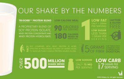 Vi shake by numbers