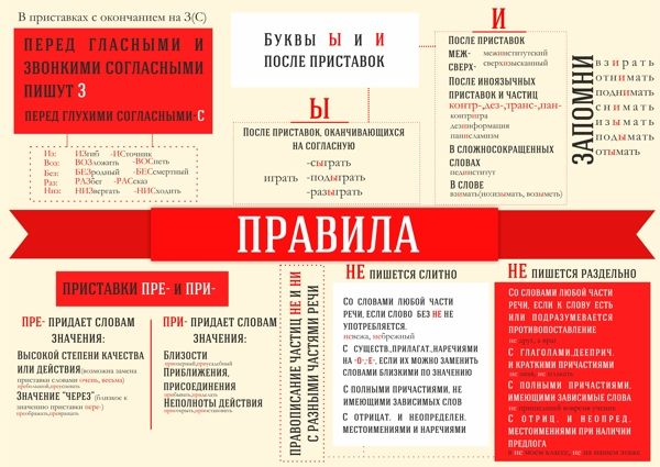 The rules of Russian language.