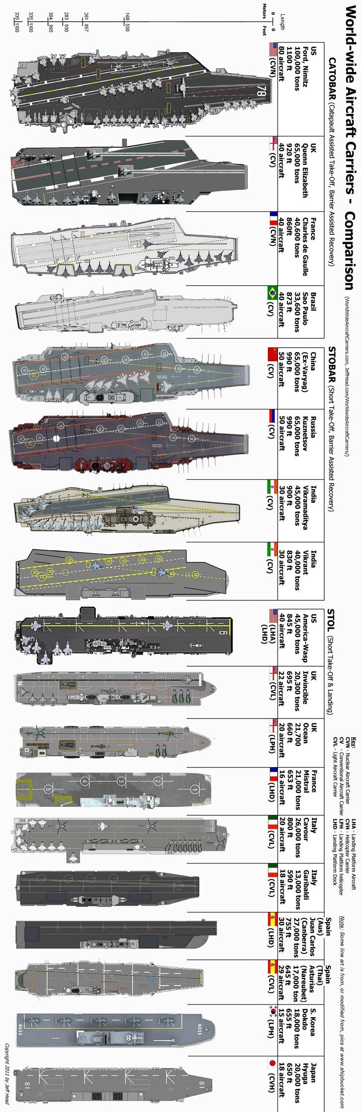 Aircraft Carriers Comparison.