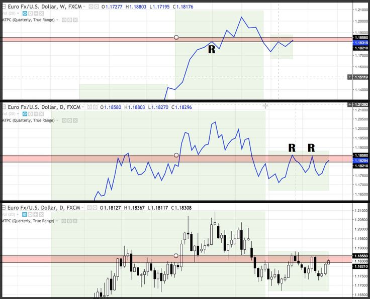Best Forex Trading Price Action Technical Analysis Images On