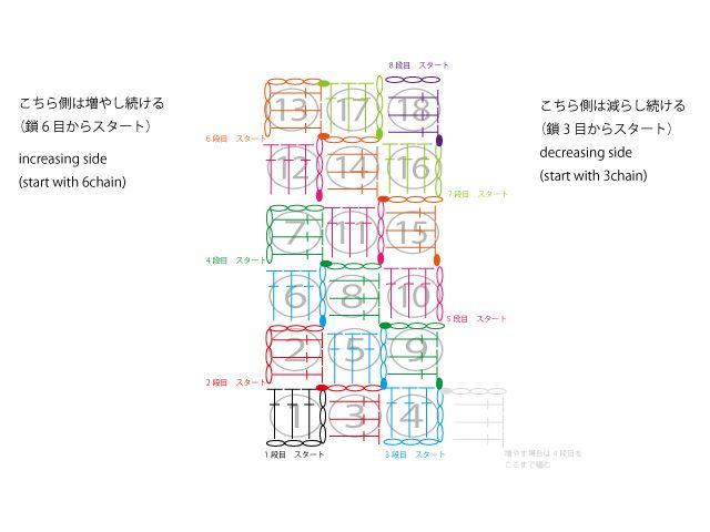 かぎ針編み:マフラーの編み図