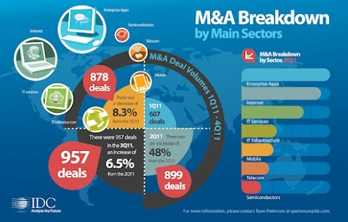 IDC Data: Worldwide M (merger and acquisition) Deals #IDG: Breakdown Full, Deals Idg, Acquisition Breakdown, Free Download, Idc, Diamond Integrity, Full Year