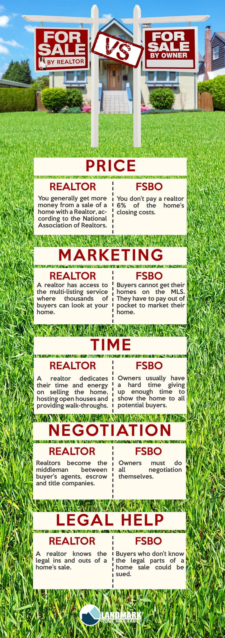 For Sale By Owner vs. Realtor   www.MyFSBOCoach.com #FSBOTips #FSBO