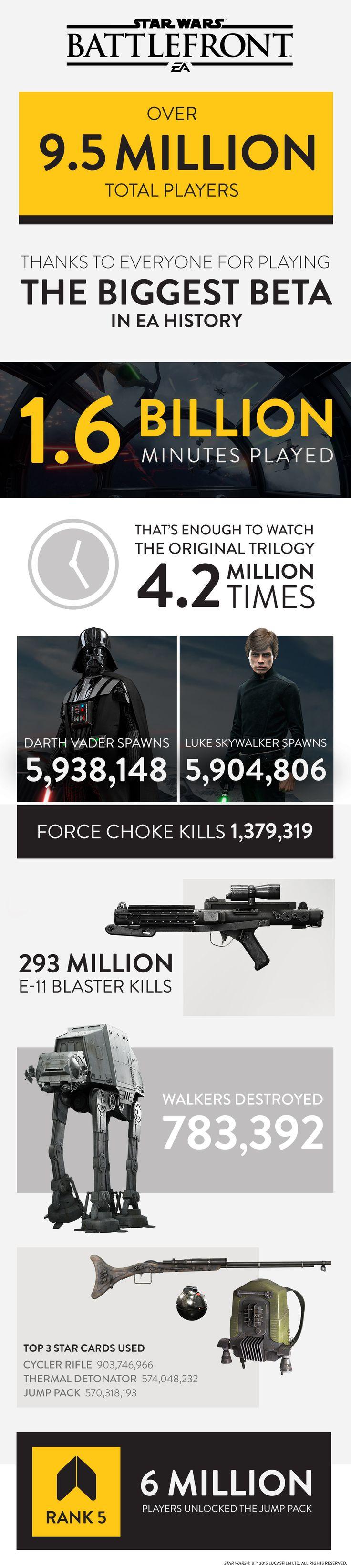 Star Wars Battlefront Beta (Video Game) Infographic