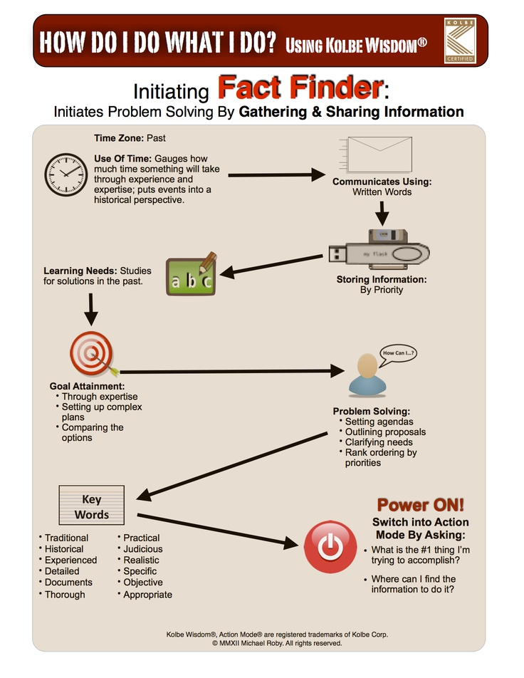 Kolbe Action Mode® Infograph - Fact Finder. As a Kolbe Certified Consultant®, business owners hire me to provide tools for making better recruiting, hiring, and training decisions.    Kolbe Action Mode® and Kolbe Certified Consultant® are trademarks of Kolbe Corp.