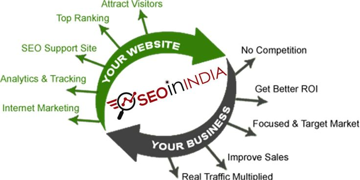 We are a team of SEO professionals which is awfully busy in providing Search Engine Optimization service & training in India. http://seoinindia.org/