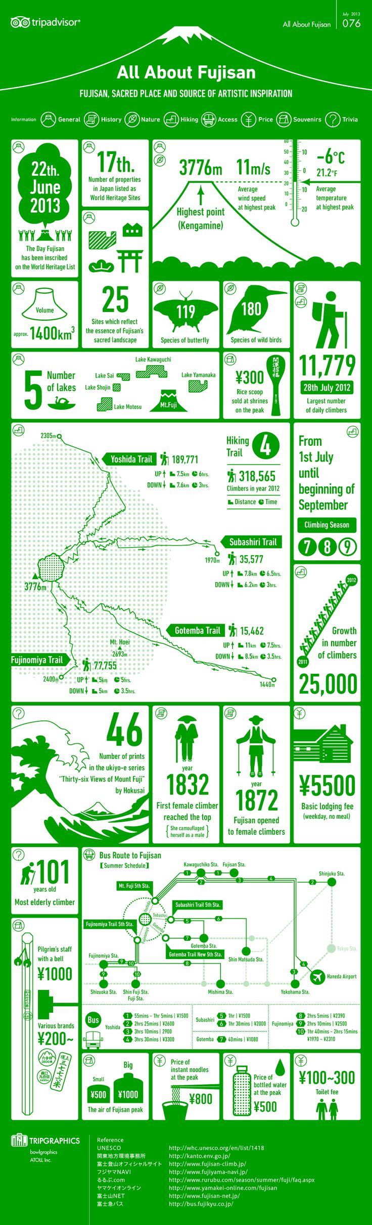 Unique Infographic Design, All About Fujisan #Infographic #Design…