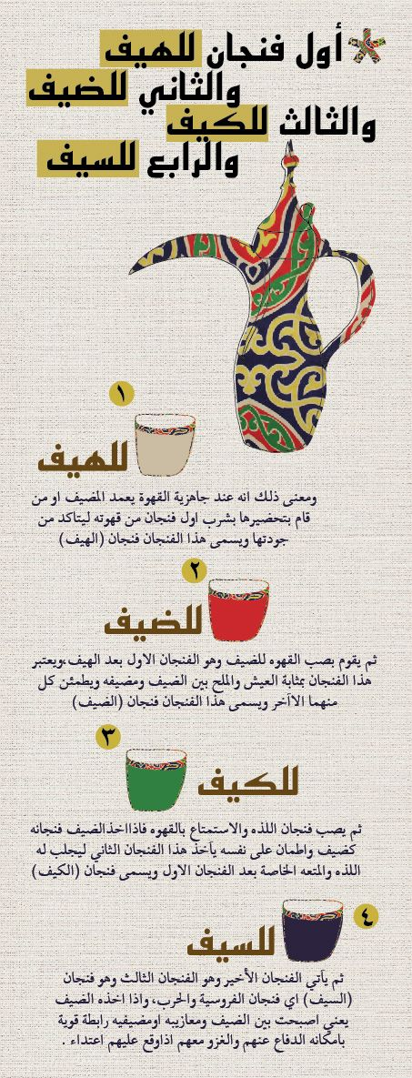 The rules of Arabic coffee.